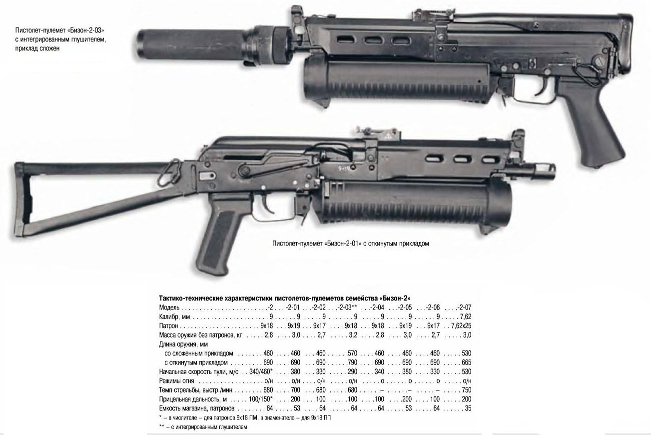 "submachine gun ""Bizon-2"" (calibre 9 mm), Chuck 9х18, 9X19, 7.62x25 mm"