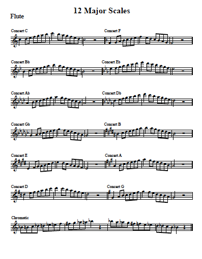 Major Scales with Arpeggio  (C Instruments)