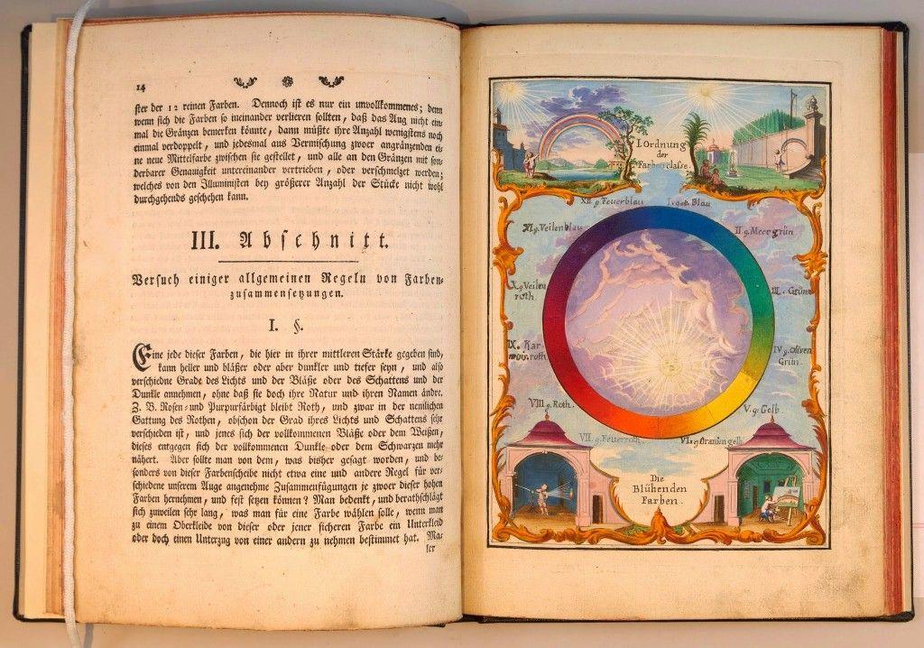 Page Spread From Versuch Eines Farbensystems By Ignaz Schiffermller
