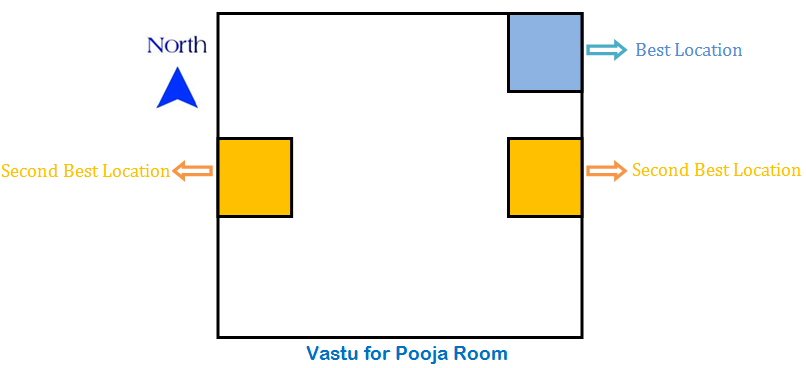 Pooja Room Vastu Is Necessary And Very Important Pooja Room Is The Place Where Family Keep