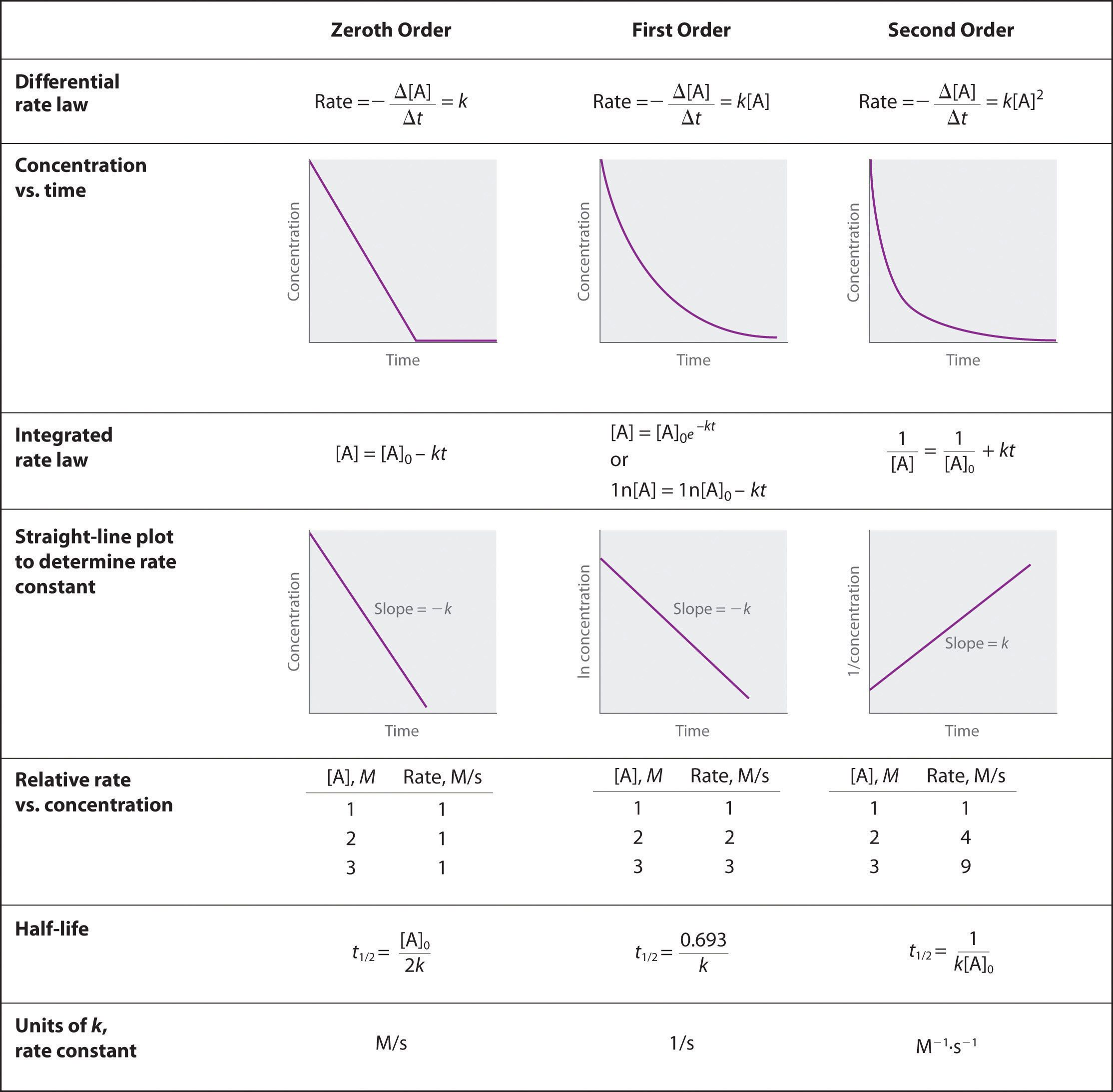 Using Graphs To Determine Rate Laws Rate Constants And Reaction Orders Stem