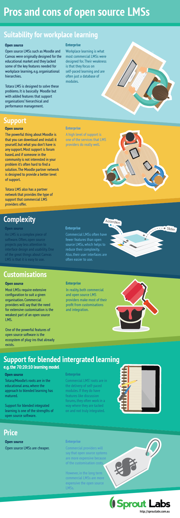 Pros And Cons Of Open Source Lmss Infographic E Learning Infographics Workplace Learning Elearning Learning Management System