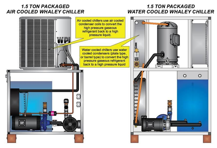 Water And Air Cooled Chillers Are Refrigeration Systems Used To Cool Fluids Or Dehumidify The Air Conventional Thinking Ha Cool Stuff Energy Cost Save Energy
