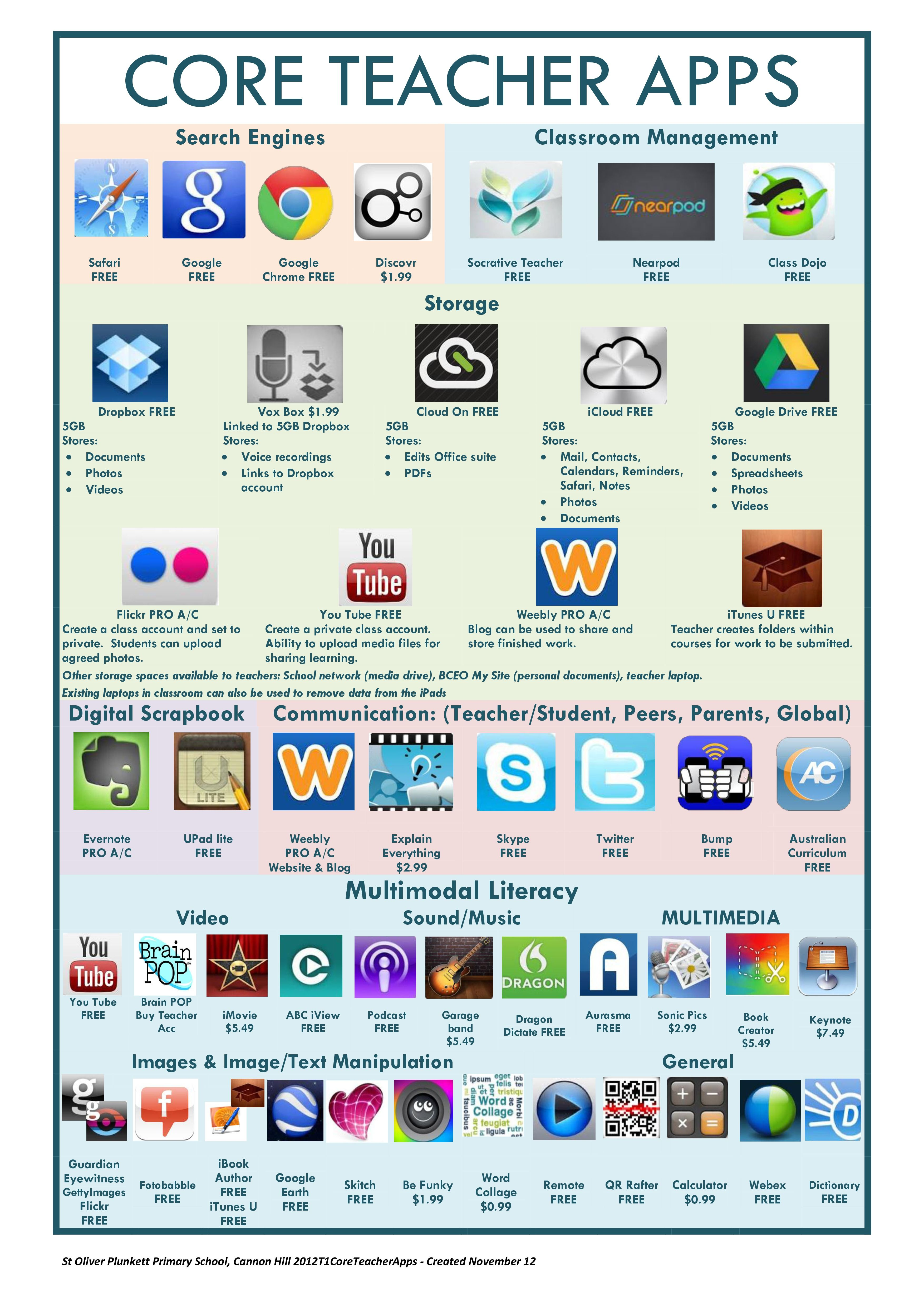 Core teacher apps for iPad Apps for teachers, Teaching