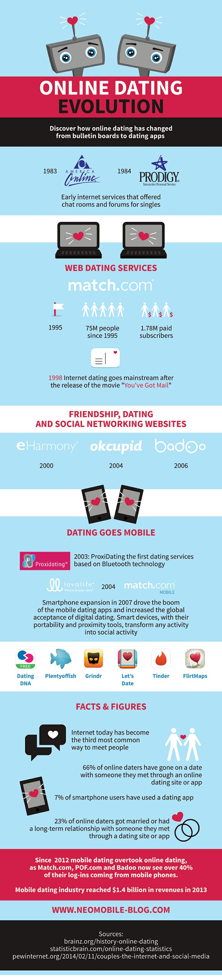 How apps have changed dating