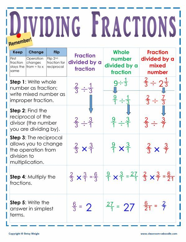 Dividing Fractions Poster  Dividing Fractions Anchor Charts And