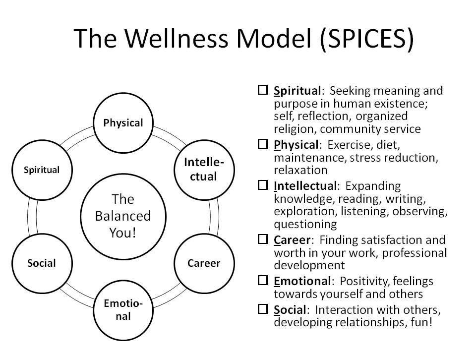 For Balanced Life Spiritual Wellness - Bing Images Holistic - life career