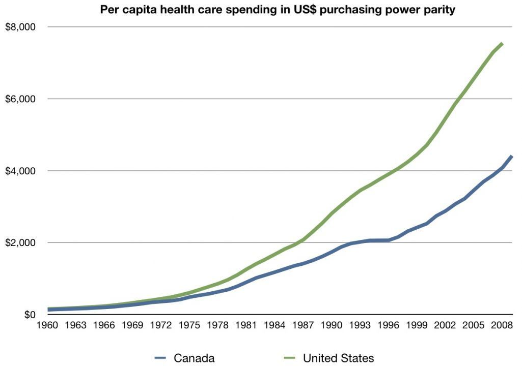 What Will Health Insurance Vs Medicare Be Like In The Next 7 Years