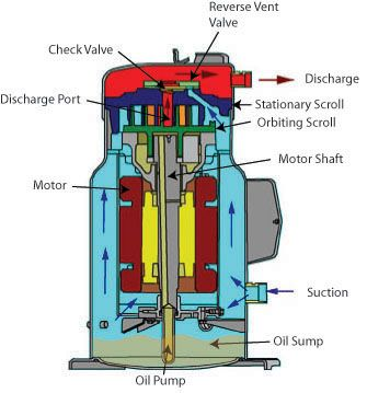 cutaway diagram of a scroll compressor. | scroll ... copeland compressor wiring copeland compressor oil system diagram #12