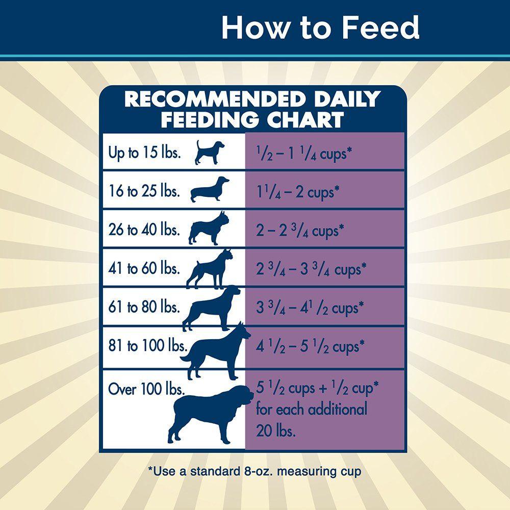 Blue buffalo basics limited ingredient diet natural senior