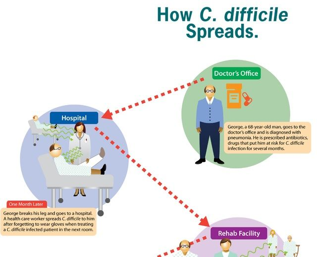 Clostridioides Difficile Infographic Hand Hygiene Health Care
