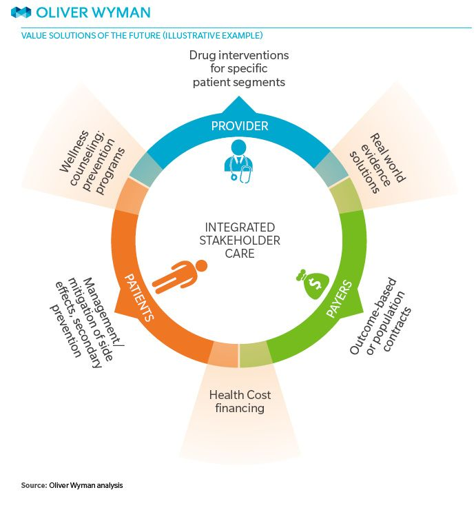 GRAPHIC In the new value-based world, a range of ...