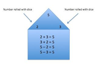 Substitutes, FTW!: Math Center: Practice Fact Families with Dice