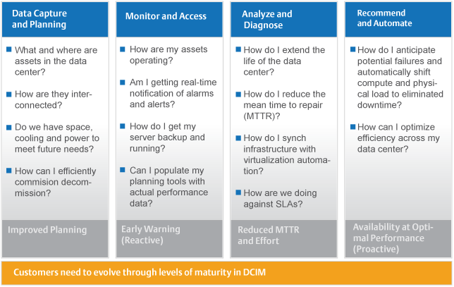 Dcim Maturity Model Data Center Infrastructure Data Capture Communication Networks