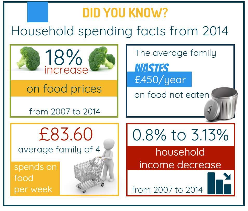 Home Budget What Do We Spend Our Money On Budgeting Household