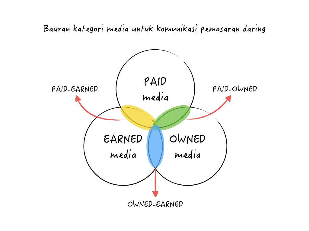 bauran paid, owned, dan earned media