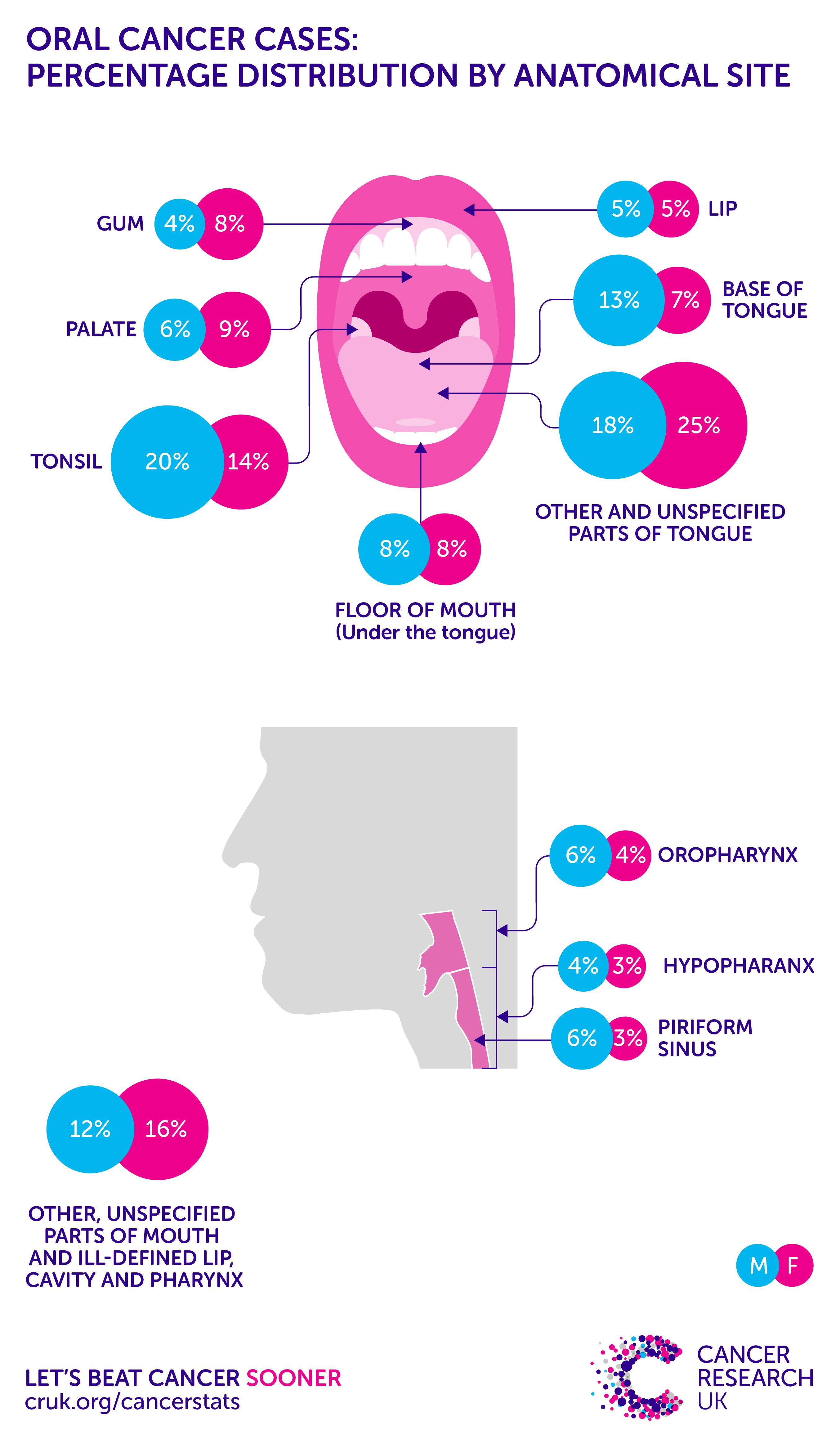 Cancer herbal treatment statistics - Oral Cancer Incidence Statistics Cancer Research Uk