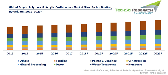 Global Acrylic Polymers Acrylic Co Polymers Market Is Estimated To Reach Usd 1 8 Billion By The End Of 2023 Techsci Resear Marketing Polymer Water Treatment