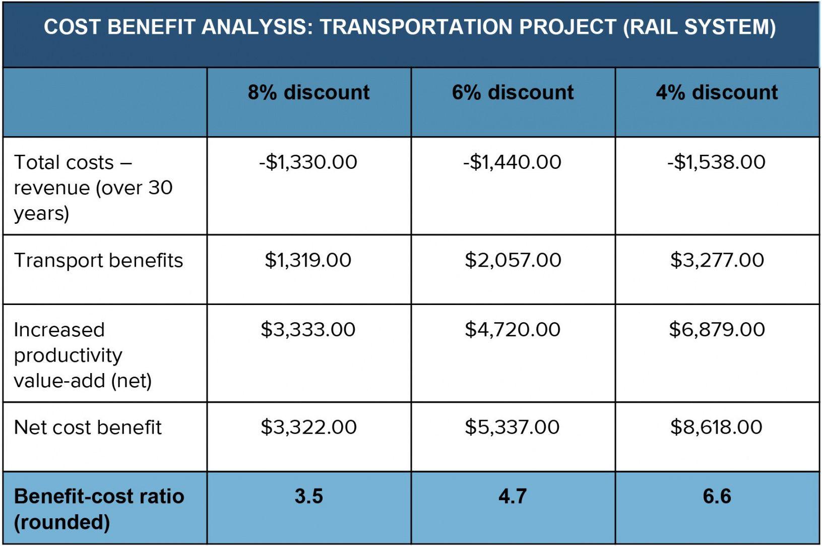 Editable Cost Benefitysis An Expert Guide Smartsheet