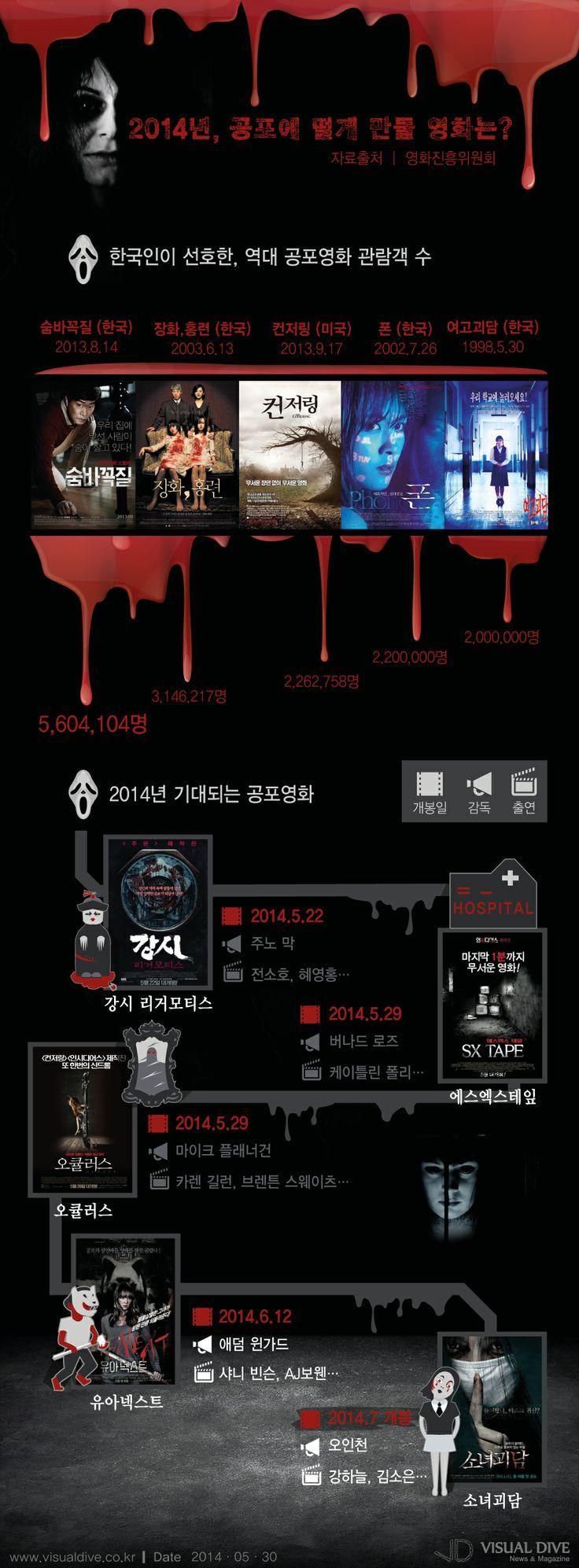 올 여름 공포영화… '오큘러스', '에스엑스 테잎' 기이한 현상 속 공포 [인포그래픽] #entertainment / #Infographic ⓒ 비주얼다이브 무단 복사·전재·재배포 금지: