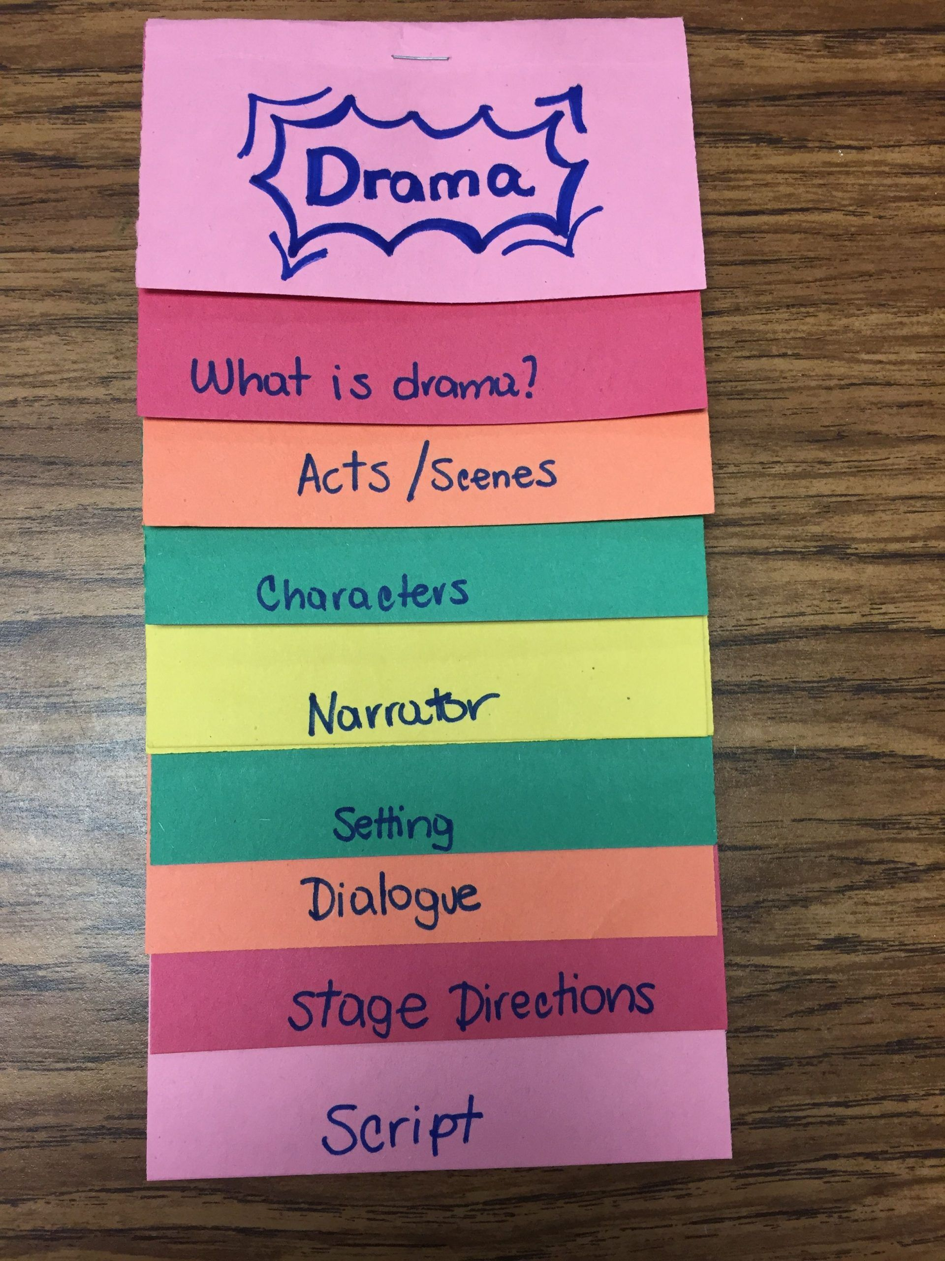 Elements Of Drama In