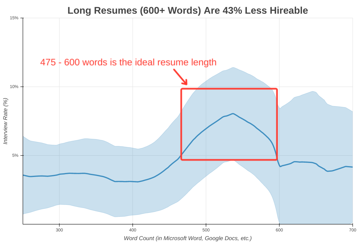 Once your resume exceeds 600 words, your interview rates