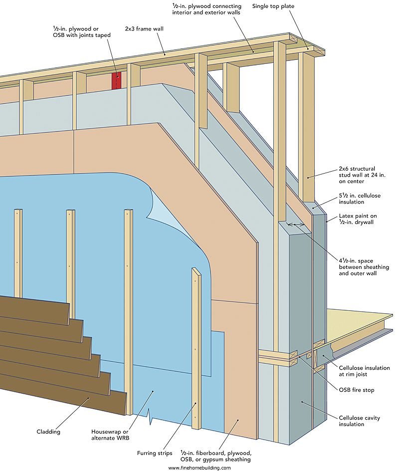 Pin By Gib Warner On Diy And Crafts Stud Walls Building A House Architecture Details