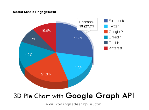 Add 3d Pie Charts With Javascript Google Graph Api Jquery
