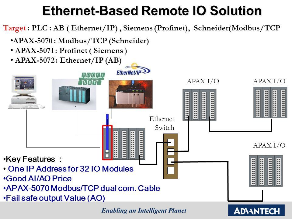 APAX I/O Ethernet Switch Key Features : One IP Address for 32 IO