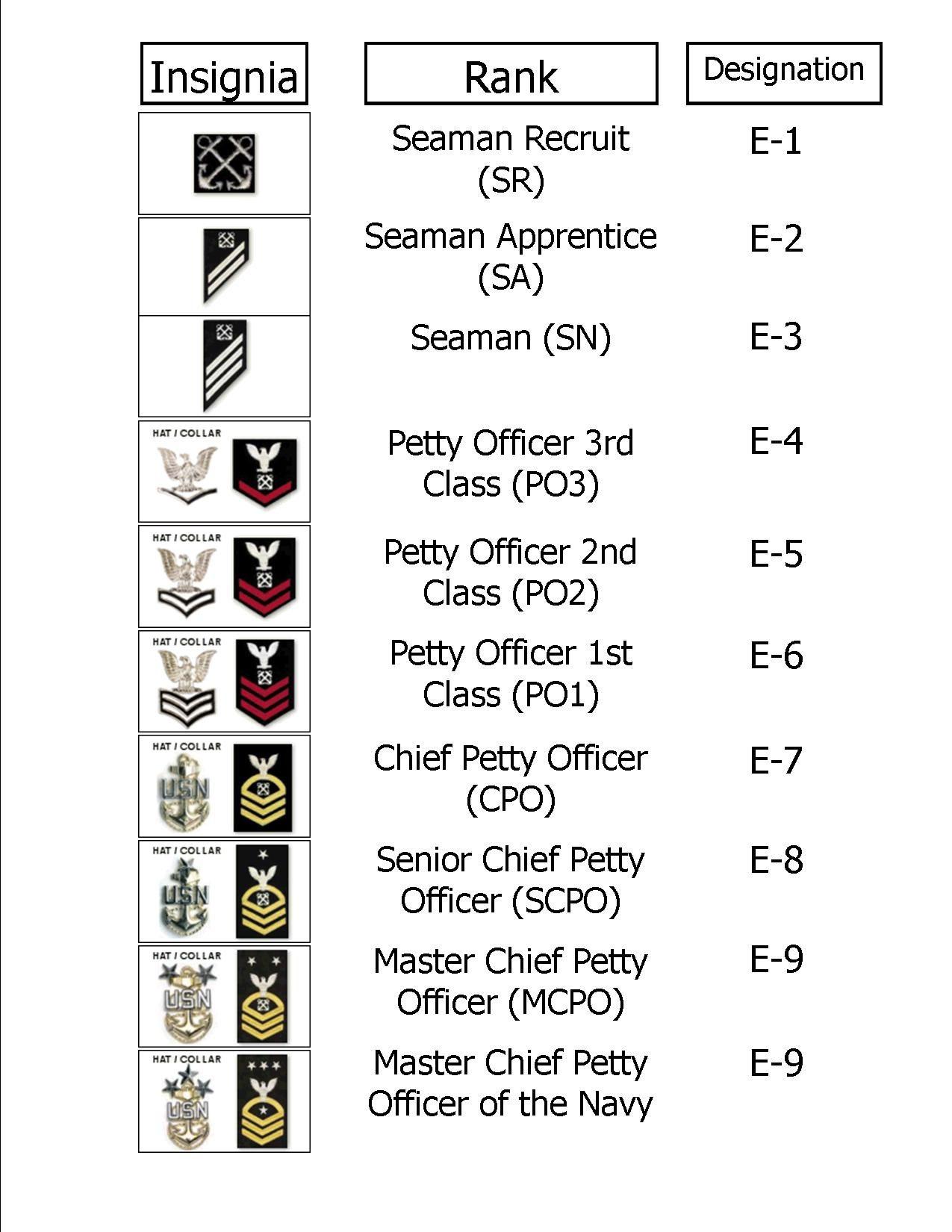 Navy rank chart us navy pinterest navy ranks chart and navy rank chart buycottarizona Image collections