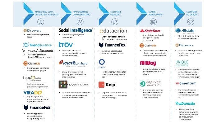 Insurtech Grouping Map Social Intelligence Insurance Business Insurance