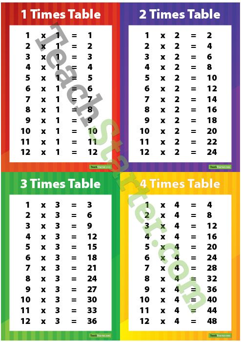 Multiplication Posters 0 12 Times Tables Teaching Resource Teach Starter Multiplication Posters Times Tables Teaching