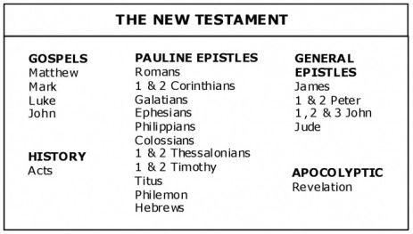 Image result for catholic new testament books