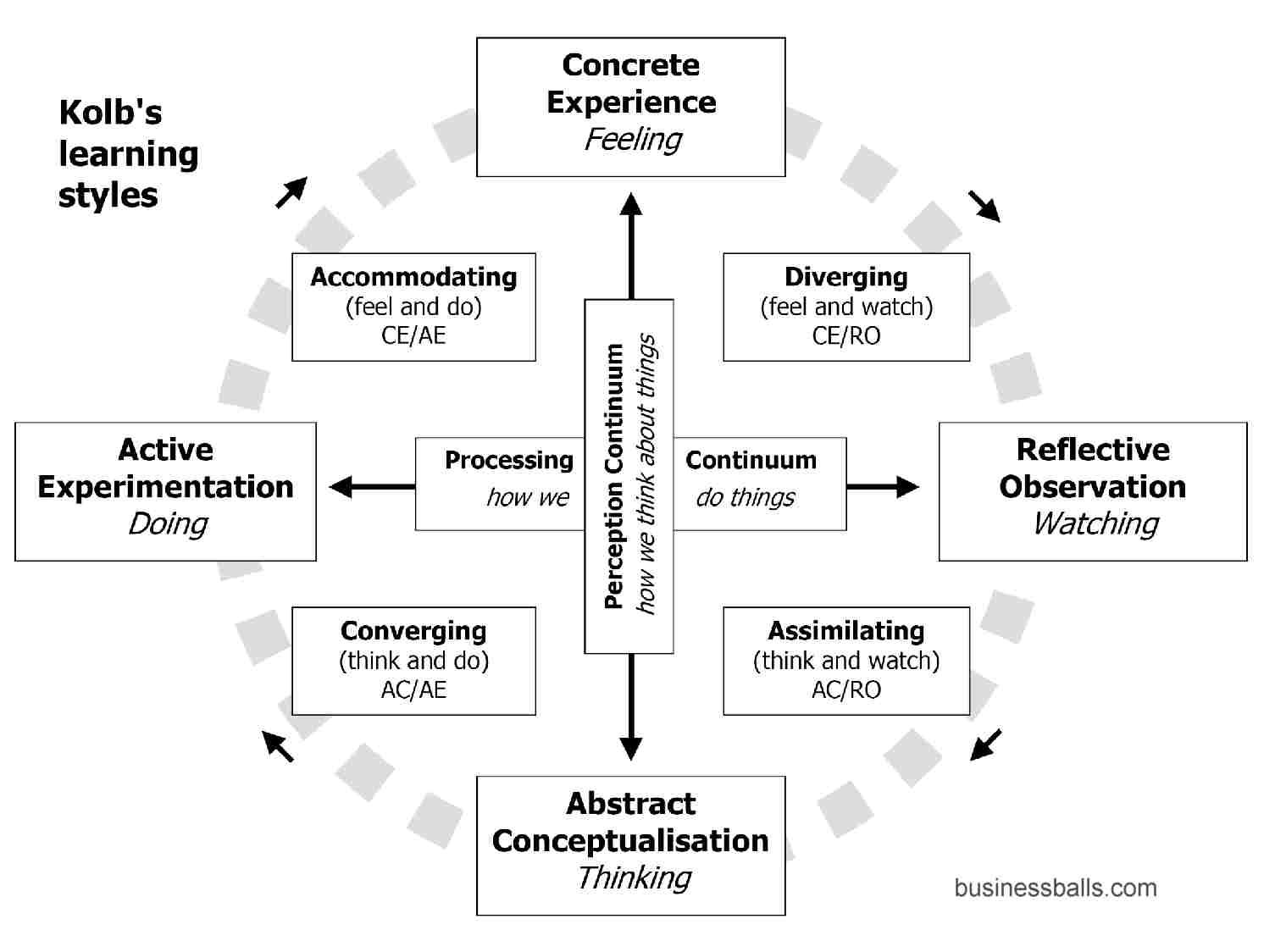 Reflective Practice Theory Methods Tips And Guide To