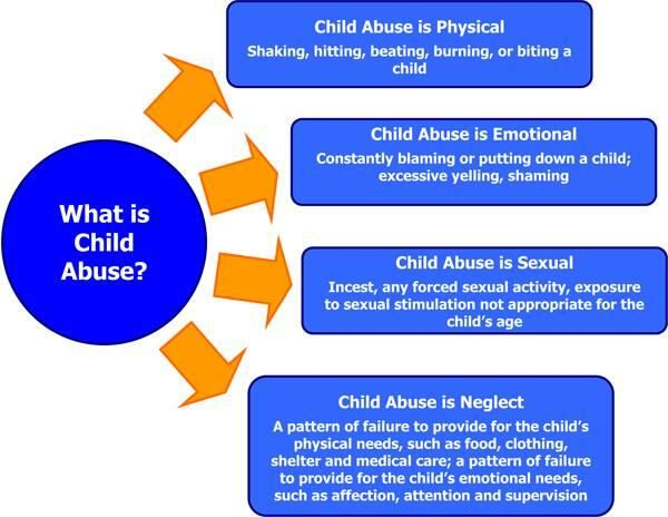 child abuse cause and effect Overcoming child abuse the sexual effects of sexual abuse why don't we hear much about these posted aug 02, 2012 share tweet email more share share stumble share i'm writing ths blog on the heals of national clergy sexual abuse awareness and prevention day, which was yesterday, august 1.