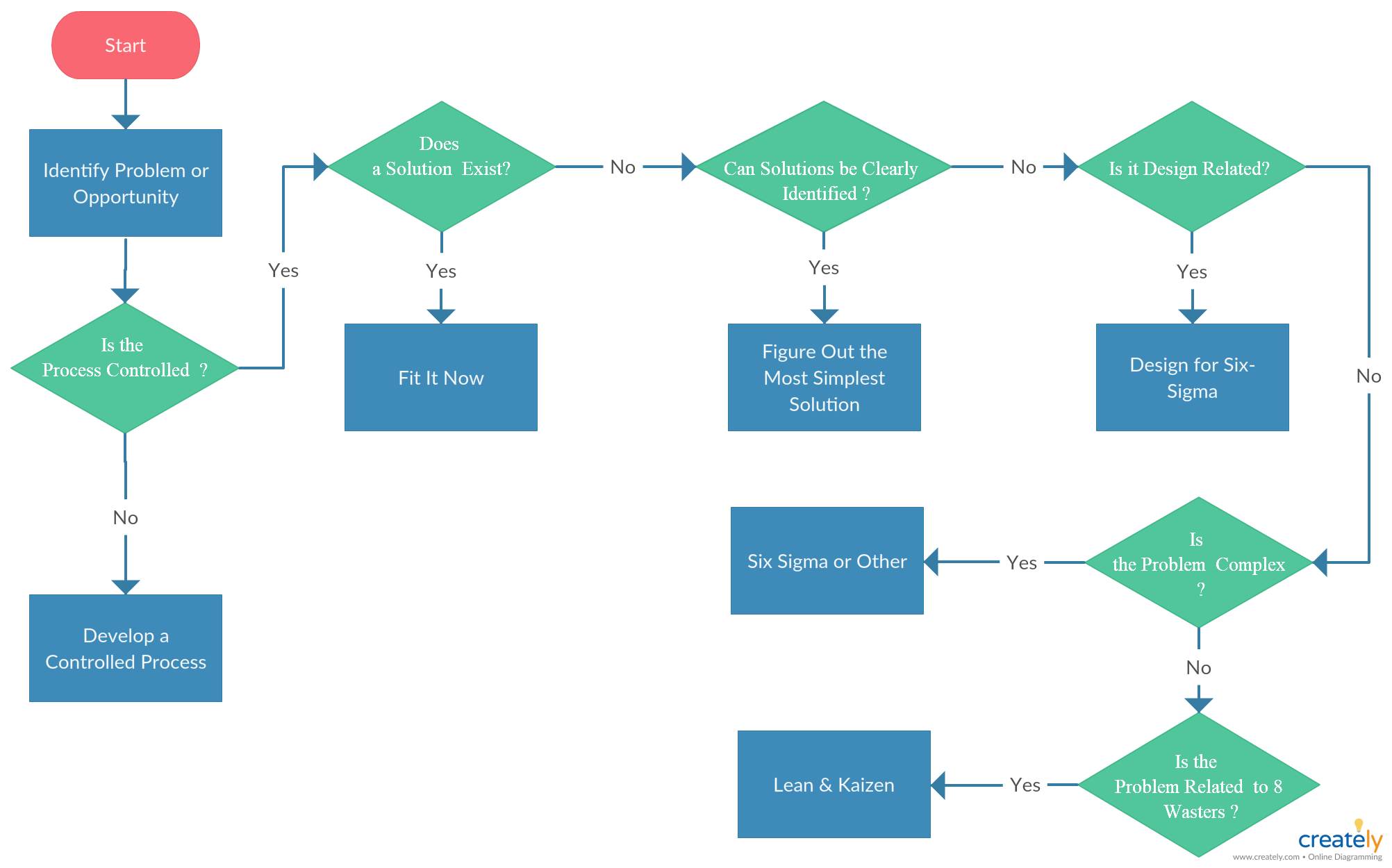 Process Map Template | Project Management Process Map Template Illustrating The Process Of
