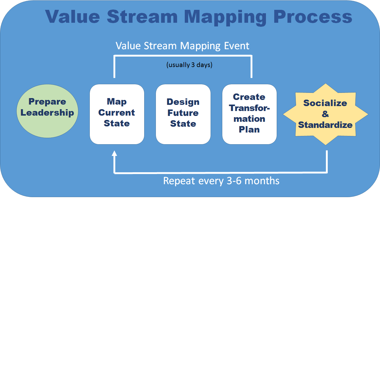 Lean Manufacturing And Continuous Improvement Lean Manufacturing Value Stream Mapping Continuity