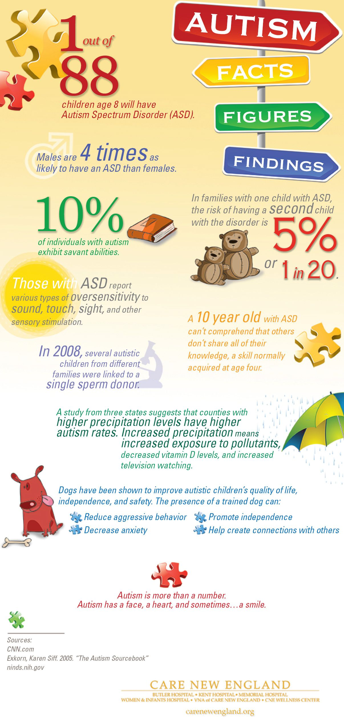 1 out of 88 kids will have Autism Spectrum Disorder ASD This