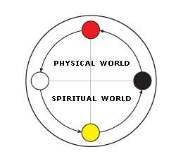 Have You Been Called? Understanding African Cosmology and
