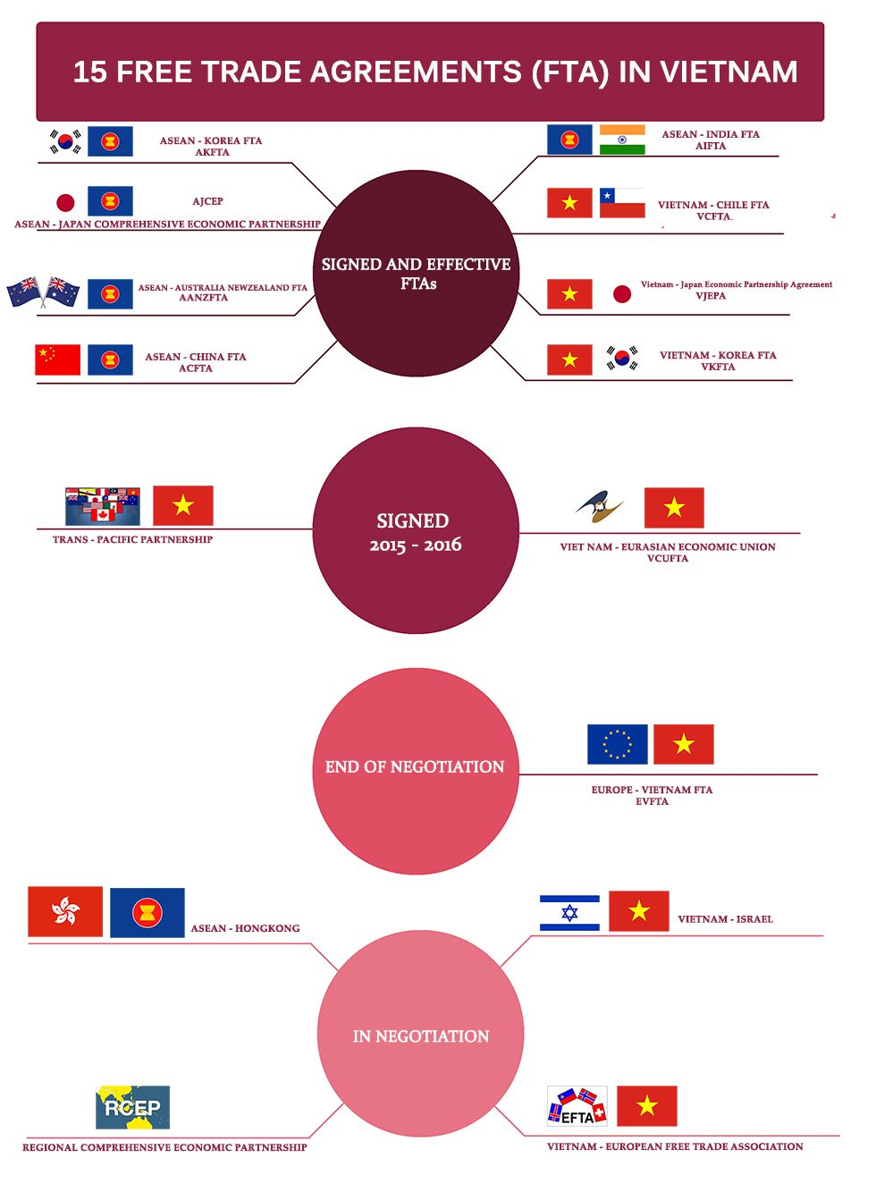 Infographic 15 Free Trade Agreements In Action Of Vietnam