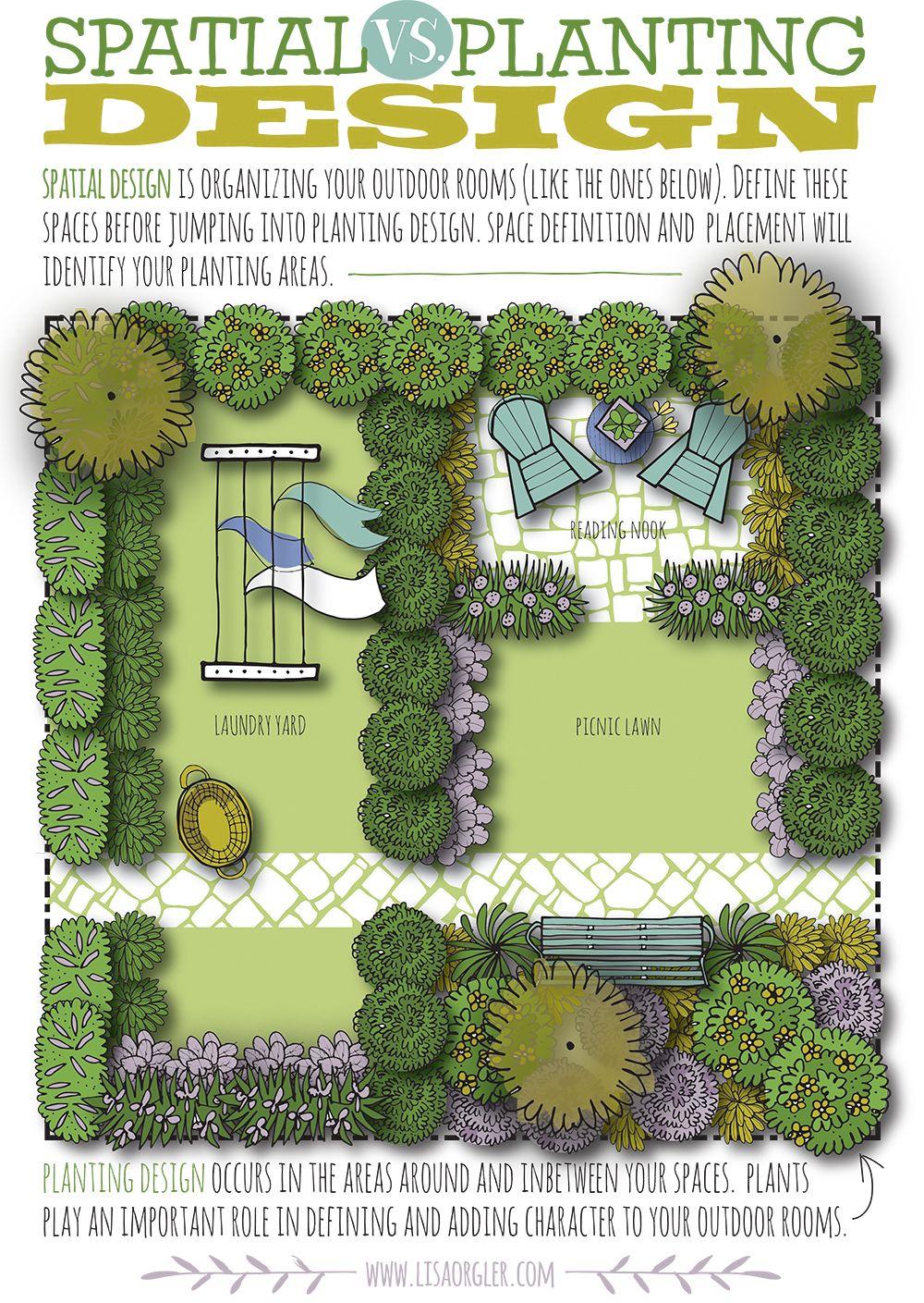 Spatial Vs Planting Design Garden Design Layout Landscaping Garden Design Layout Plant Design