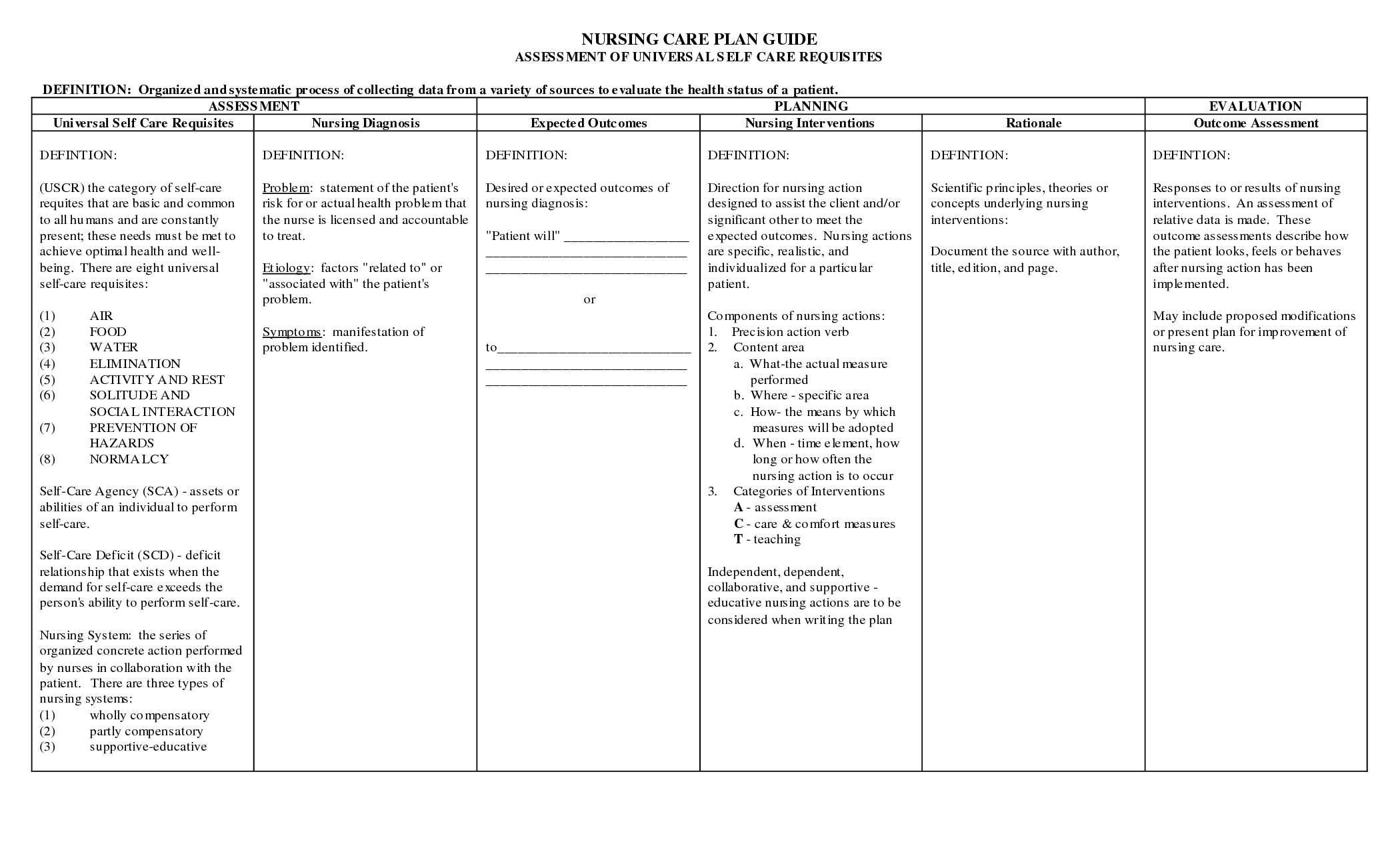 Nanda Nursing Care Plan Examples Nursing care plan