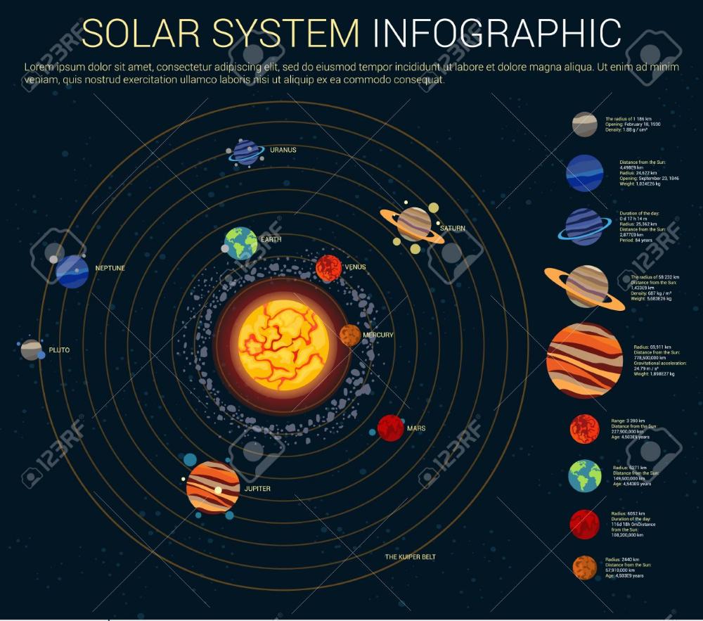 Sistema Solar Interior Y Exterior Con El Sol Y Los Planetas En Sus órbitas Mercurio Y Venus Marte Y Júpiter Saturno Y Urano Neptuno Y Plutón Kuiper Y Aste Sistema