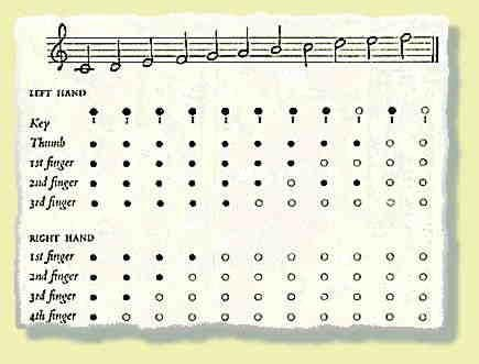 Chalumeau Range  Clarinet Finger Chart All Notes  Music Wind