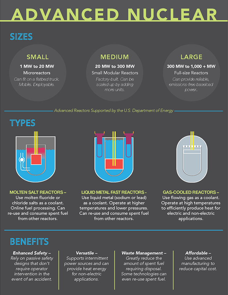 Infographic On Three Nuclear Plant Designs Nuclear Power Nuclear Medicine Nuclear Plant