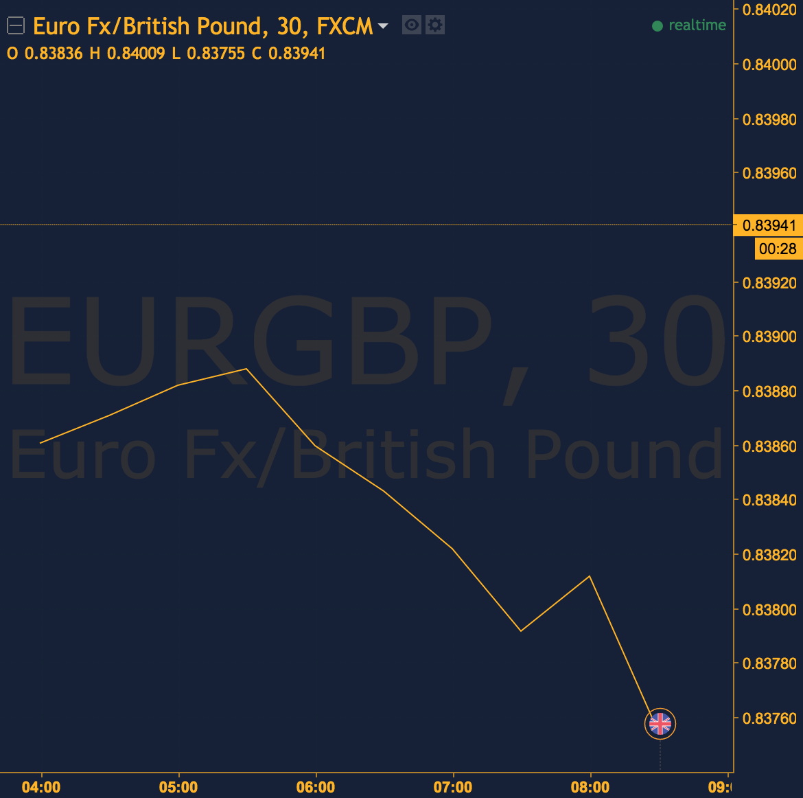 Style highlow symbol eurgbp time 0900 gmt direction down style highlow symbol eurgbp time 0900 gmt biocorpaavc Gallery