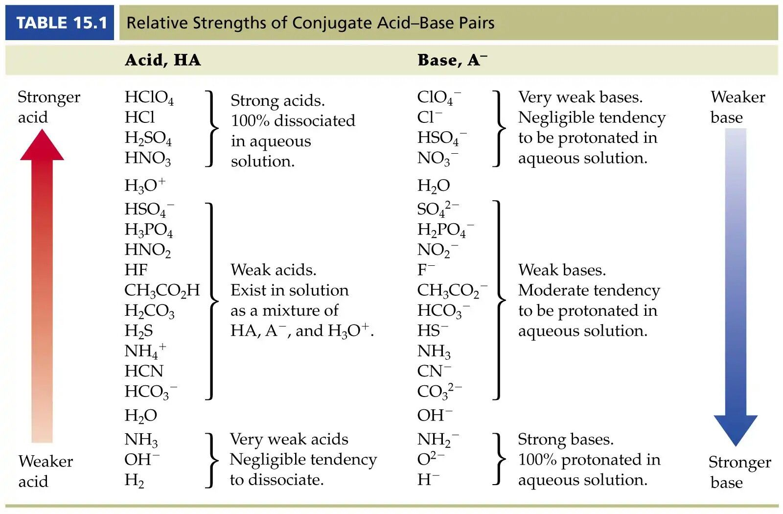 Conjugate Acid Base Pairs Worksheet