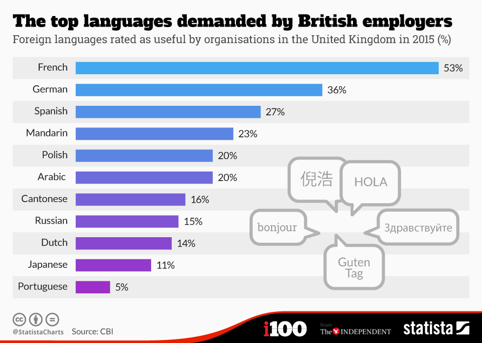 The 10 languages UK employers most want their staff to