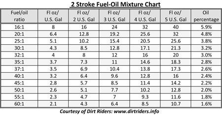 Two Stroke Fuel Oil Mixture Chart Fuel Oil Oils Oil Mix