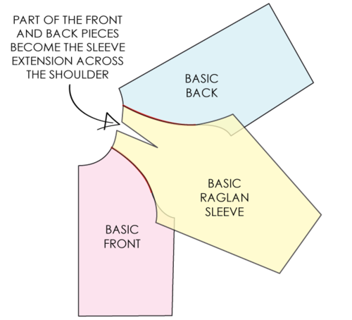 ad6a9c13394f How to convert a pattern for set-in sleeve to a raglan sleeve ...